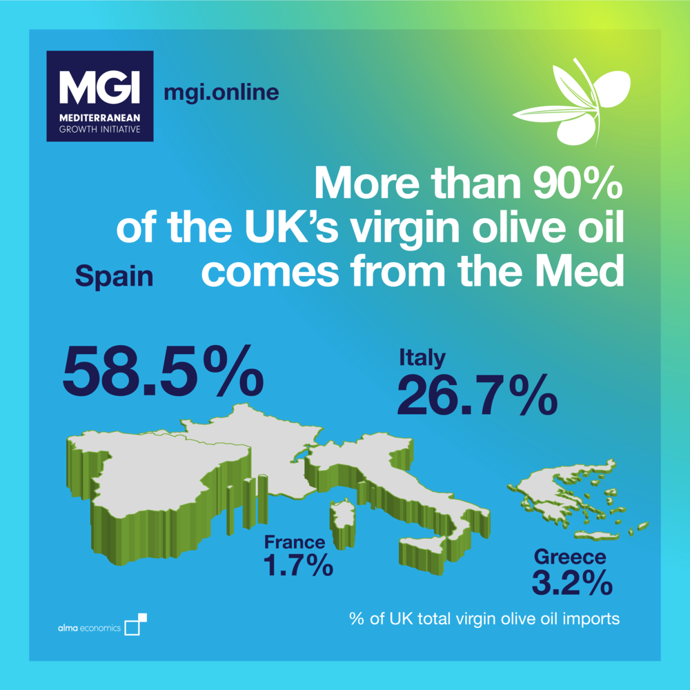 - Virgin olive oilAlmost all virgin olive oil consumed in the UK comes from the Med, with more than half originating in Spain