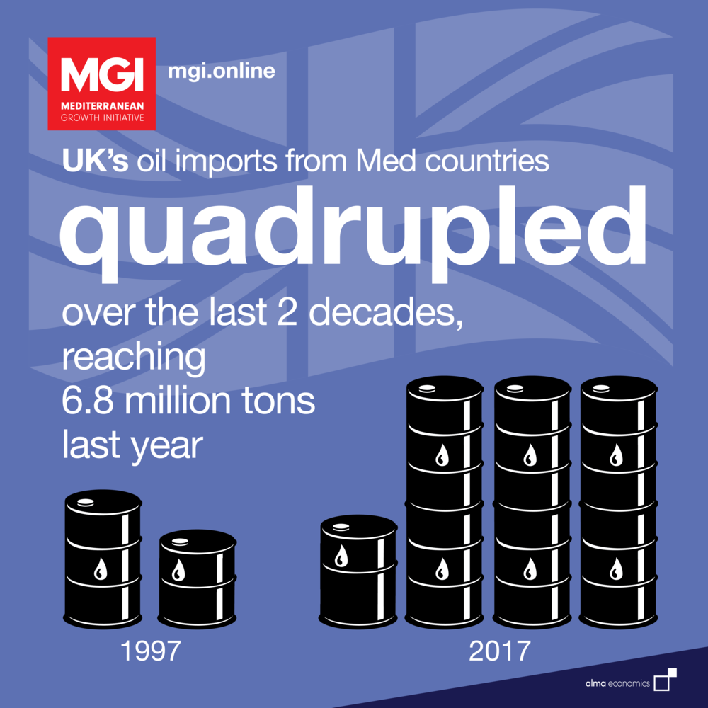 - Oil imports from the MedThe UK's oil imports from the Med have greatly increased over the last 20 years