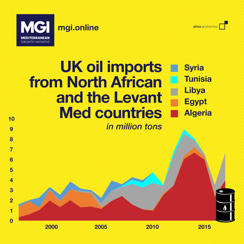 - Oil imports from the MedThe UK is importing 13% of its oil from Med countries, sharply up from less than 2% back in the late 90's