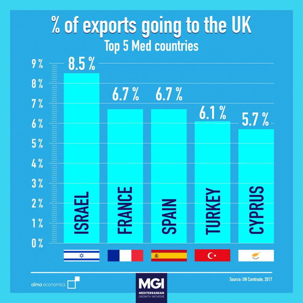 - % of exports going to the UK - Top 5 Med countries8.5% of total Israeli exports are to the United Kingdom – the highest share recorded amongst Med countries