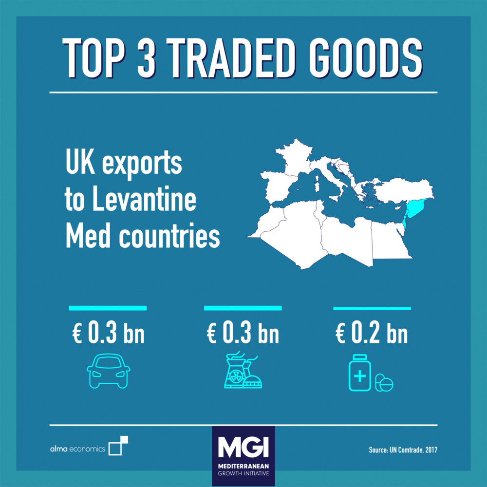 - Top 3 Traded GoodsUK Trade with the Levant is dominated by precious and semi-precious stones, plastics, vehicles and nuclear tech, with Israel being the UK's main trade partner in the region