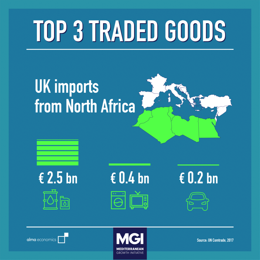 - Top 3 Traded GoodsUK's oil imports from North Africa are four times higher than its nuclear tech exports to the region