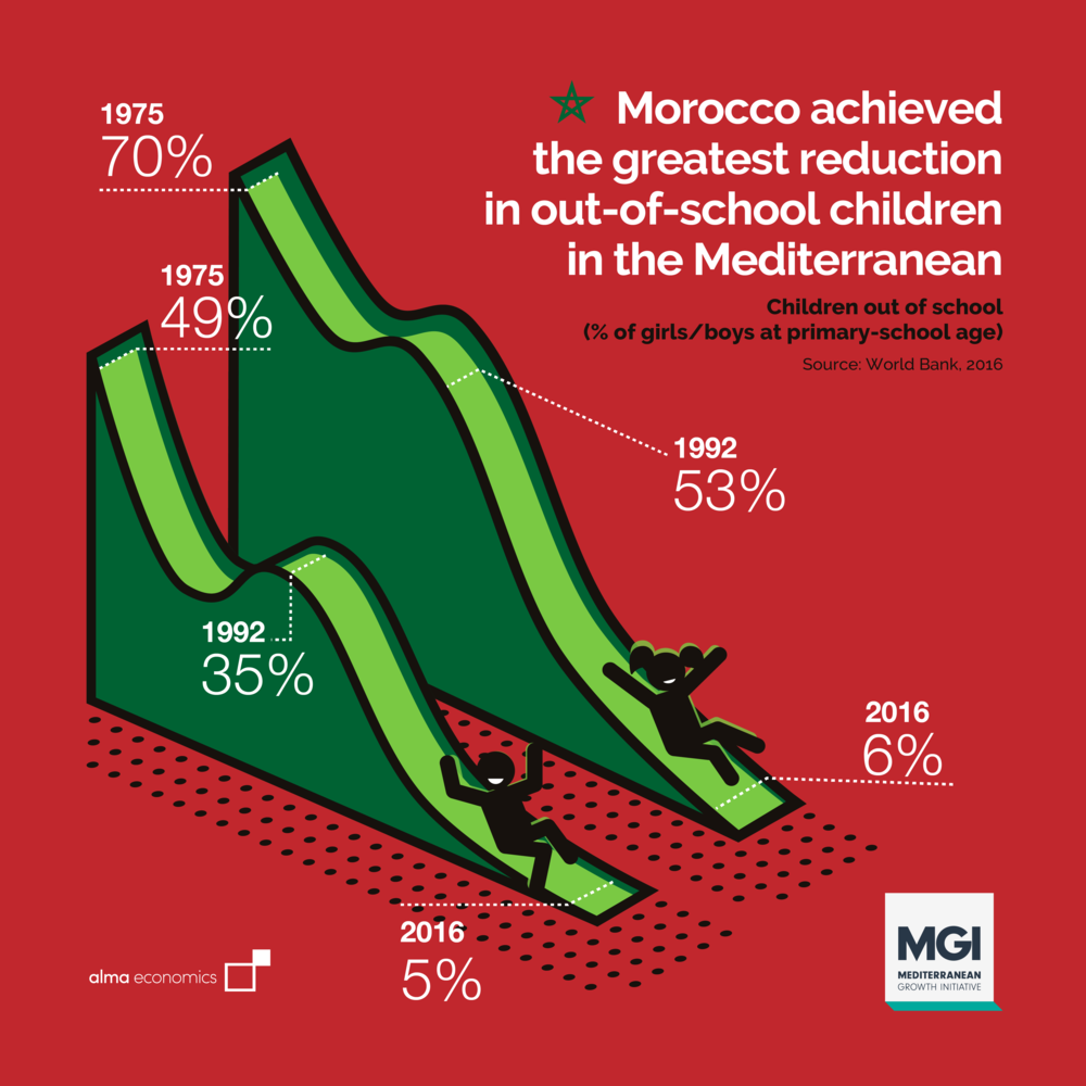 - Greatest reduction in out-of-school children in the MedOver 94% of Morocco's children now go to school, up from 30% for girls and 51% for boys in 1975