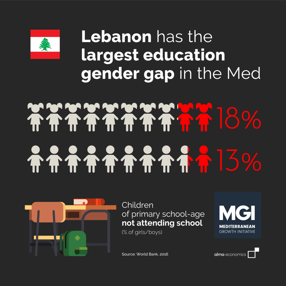Largest education gender gap in the Med - Amongst the countries of the Mediterranean, Lebanon records the largest gender gap in school attendance