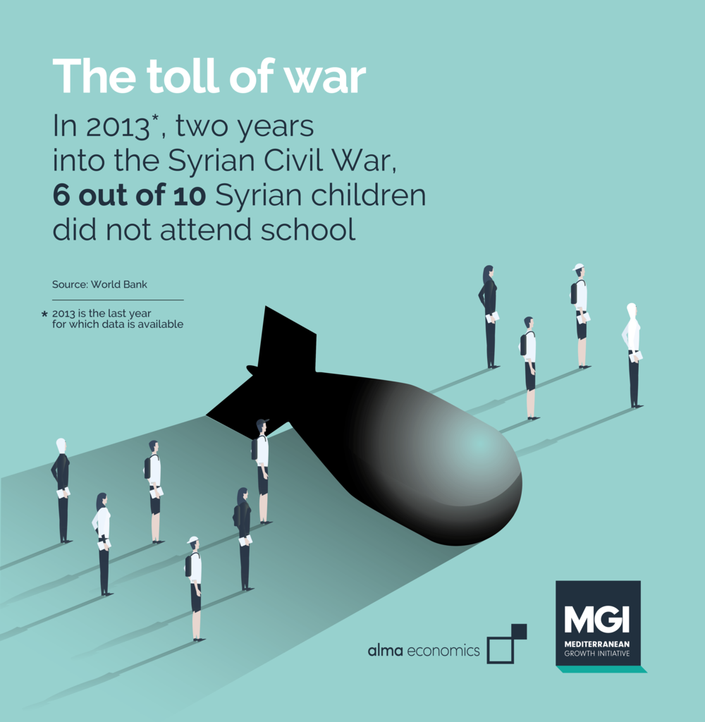 The toll of war - The most recent data from 2013, two years into the Syrian Civil War, shows that 2 million Syrian children did not attend school. That's 60% of the total