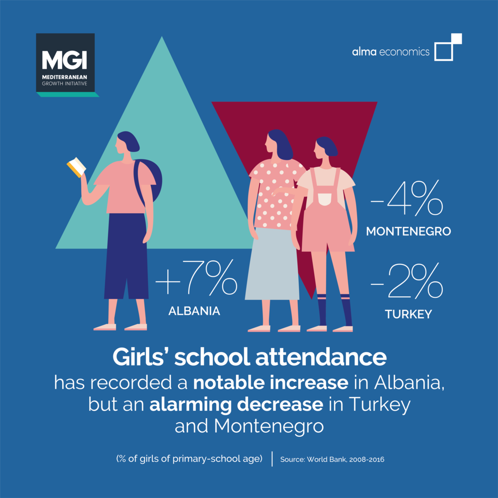 - Girls' school attendance in non-EU Med countriesThere's been a significant increase in girls' primary school attendance in Albania, but an alarming decrease in Turkey and Montenegro