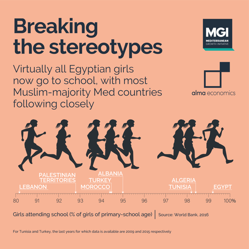 - Breaking the stereotypesEgypt has the highest female participation in primary education amongst Muslim-majority Med countries, while more than 98% of girls now go to school in Algeria and Tunisia