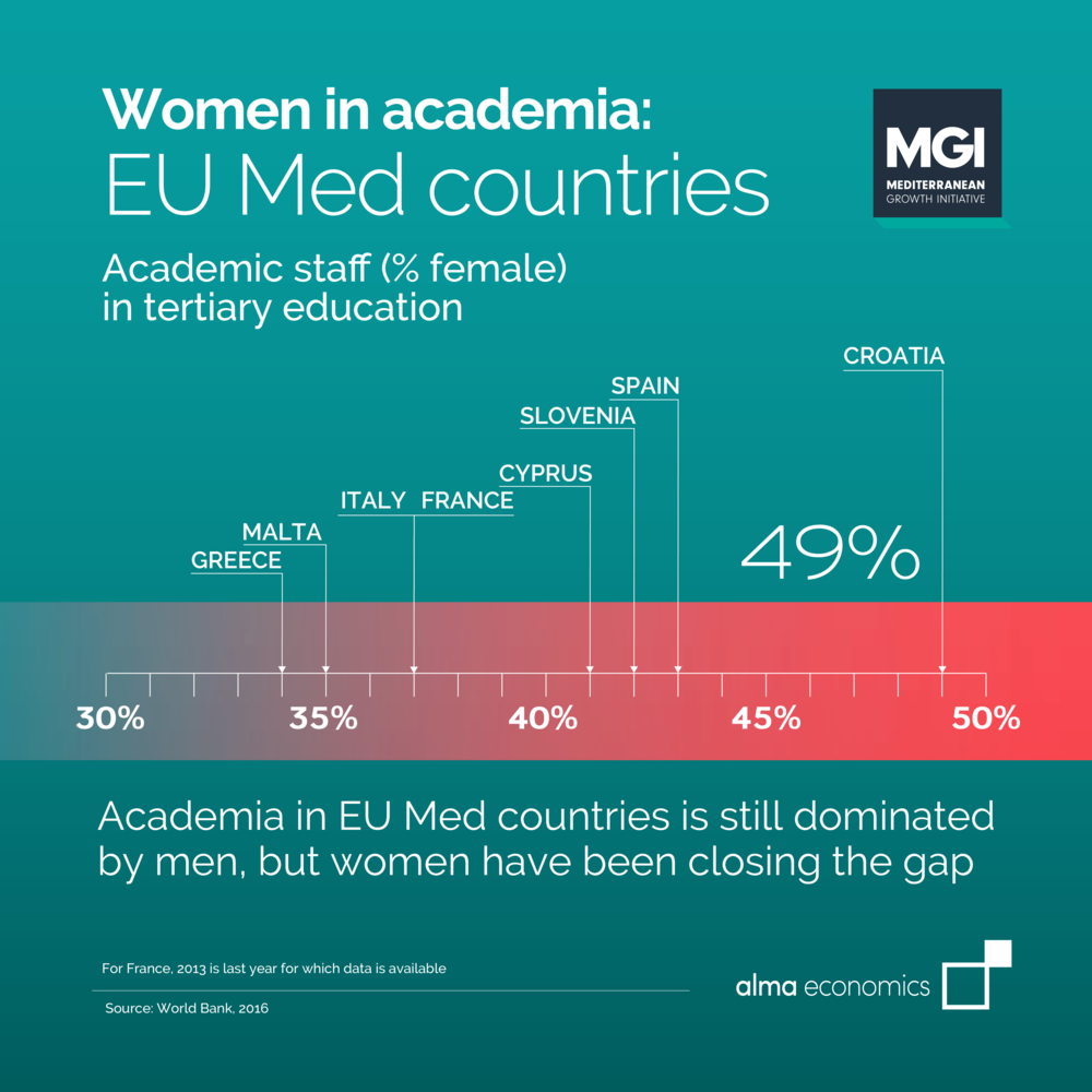 - Women in academia: EU Med countriesAcademia in EU Med countries is still dominated by men, but women have been closing the gap