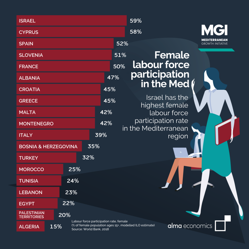 - Female labour force participation in the MedIsrael has the highest female labour force participation rate in the Mediterranean region