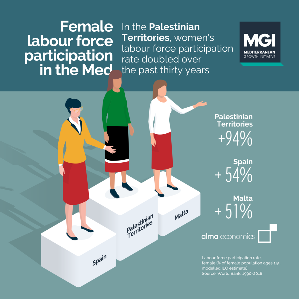 - Female labour force participation in the MedLabour force participation among women has recorded an extraordinary increase in the Palestinian Territories, the highest in the Mediterranean region