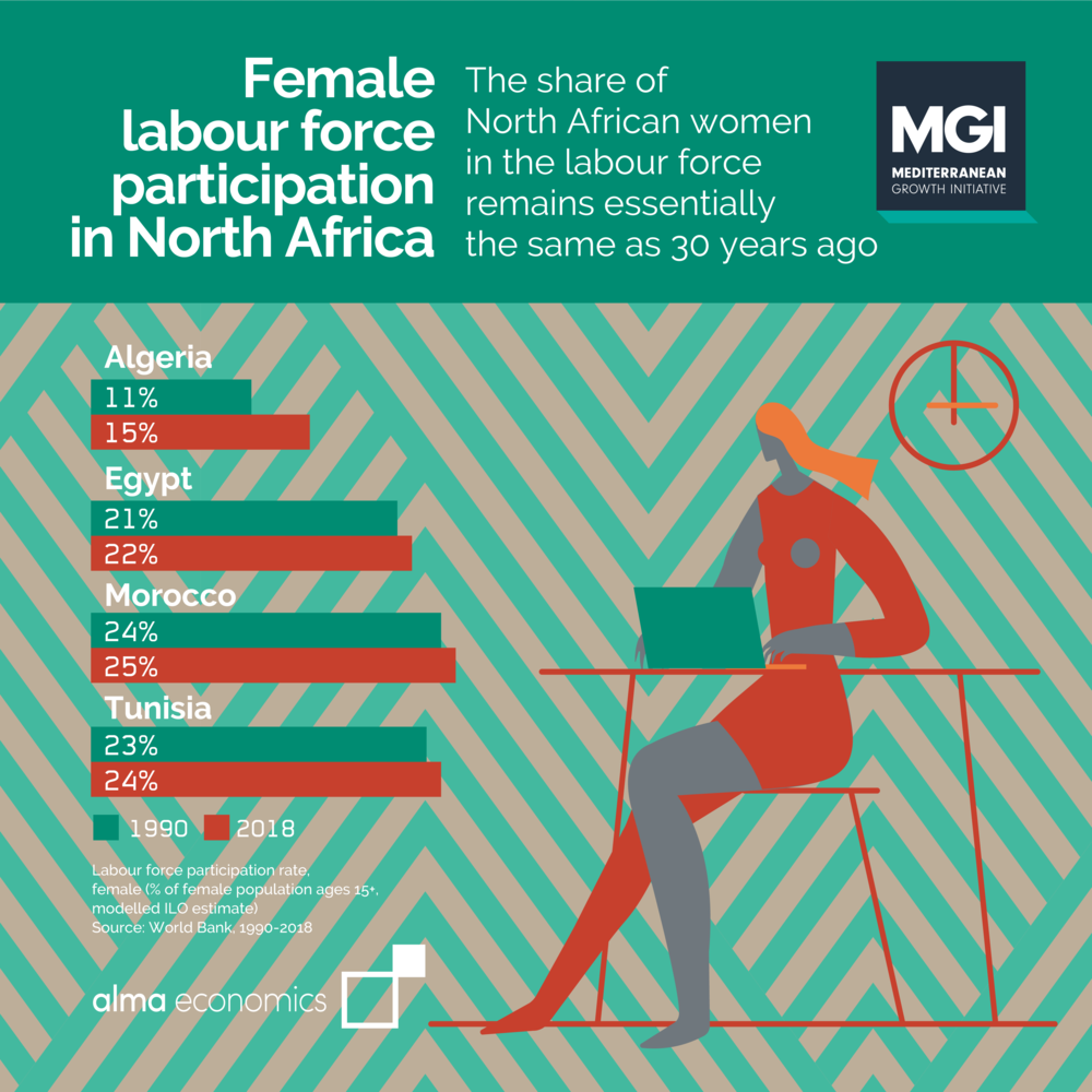 - Female labour force participation in North AfricaThe share of North African women in the labour force remains essentially the same as 30 years ago
