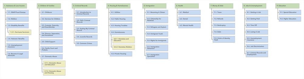 Our revised sitemap trimmed the site's sections from 11 to 9.