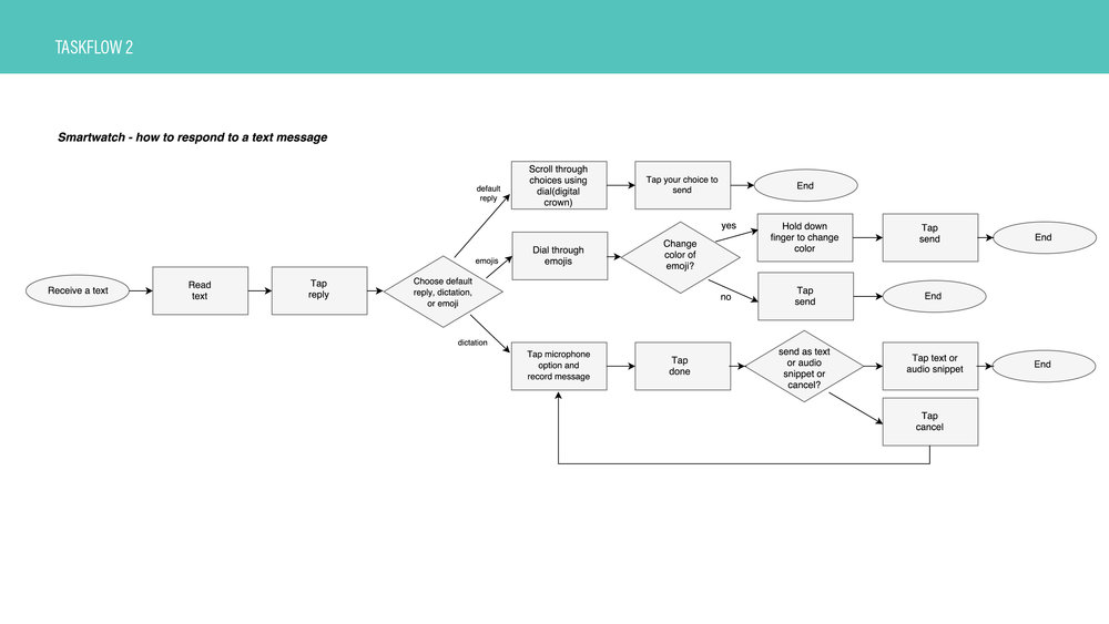 Task Flow - Responding to a text message