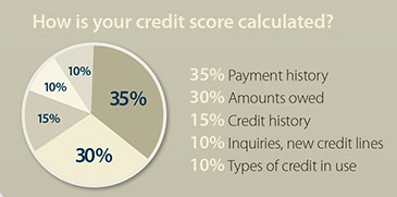 how-is-your-credit-score-calculated-keller-williams-folsom-the-sherri-patterson-team.jpg