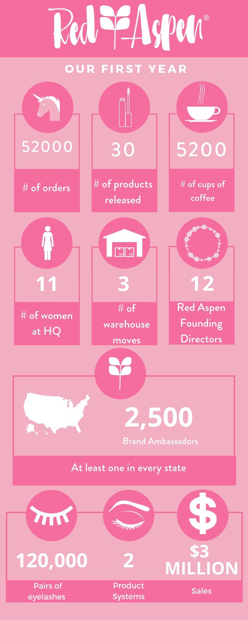 1 year stats (1).jpg