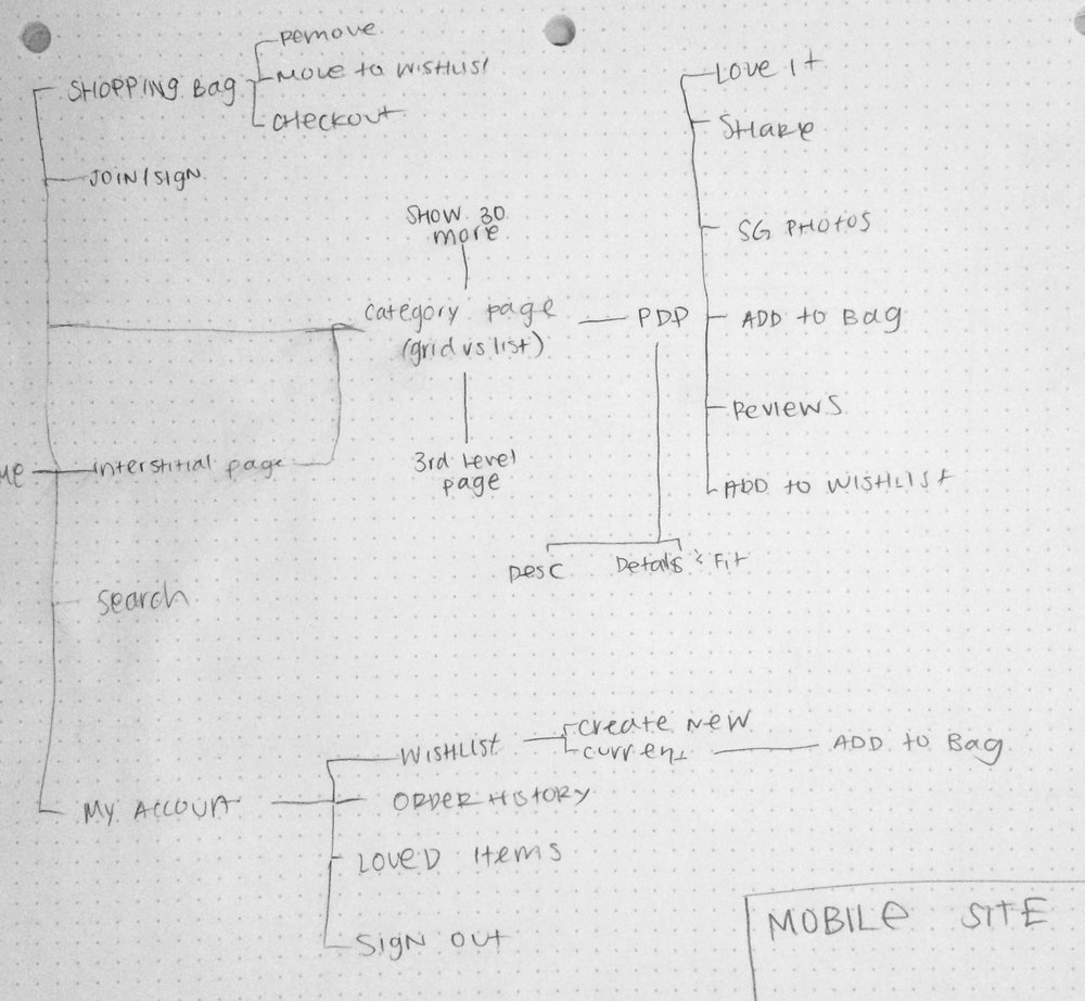 Site map for mobile site