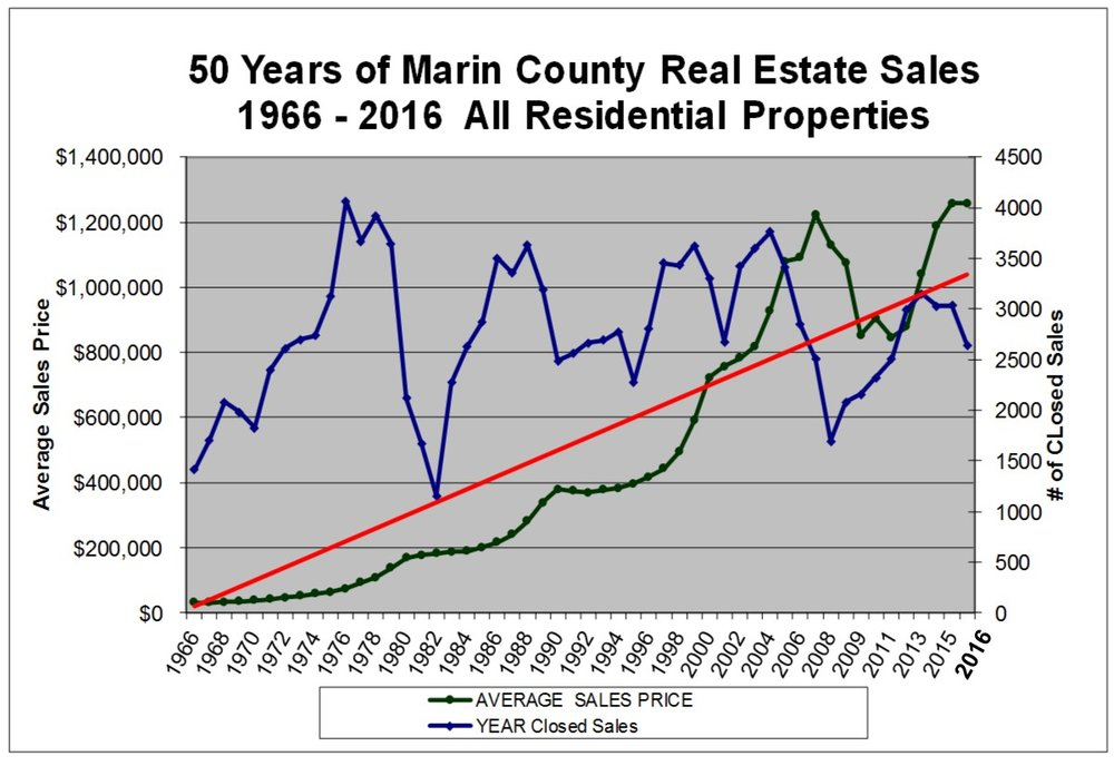 50 Years of Sale and Price Trends