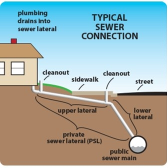 Sewer Lateral Ordinances