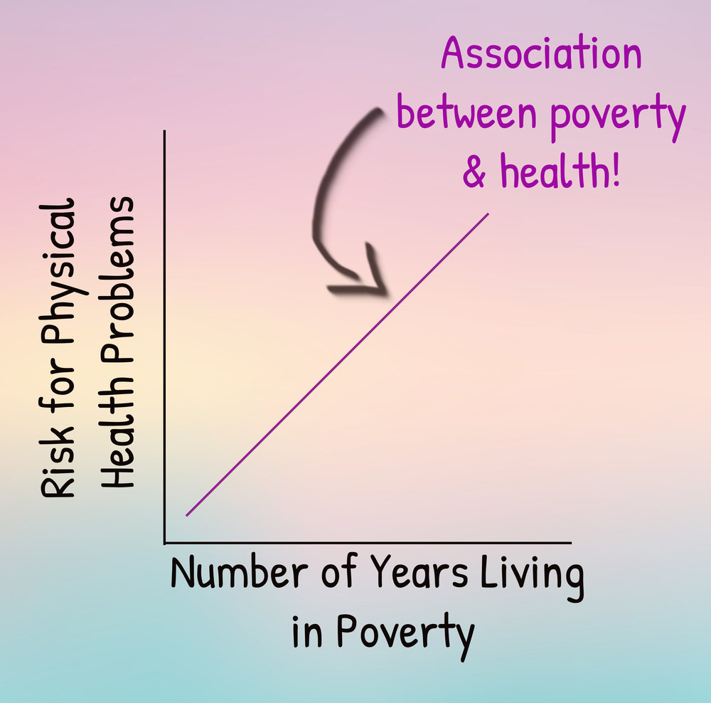 Here's a hypothetical graph showing the direction of the association between years in poverty and physical health problems. There are no numbers on the graph to make it clear that this isn't using data directly from a study -- just showing a pattern.