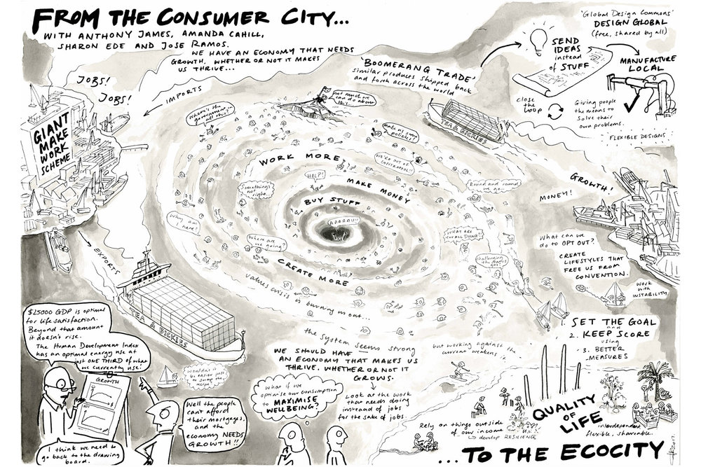 From The Consumer City To The Ecocity