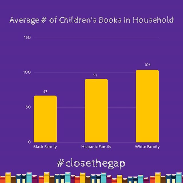 It's world book day, and not everyone has the same access to children's books. In fact, black households have almost 50% fewer books children's books in the home than white households. My mom was a science teacher with a passion for English, so we had 100s of books in our home. I want to know, how many do you have right now? Do you #closethegap?
