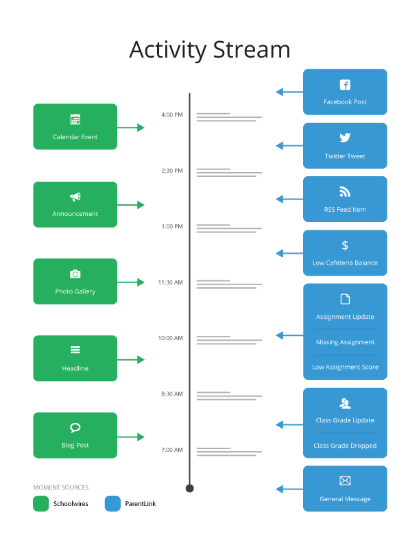 A graphic showing all the data sources that feed into the activity stream, both from the website and the app