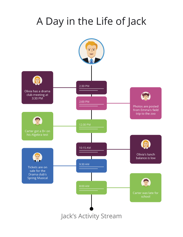 A graphic showing information from each child integrated into the activity stream