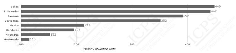 Source: International Centre for Prison Studies. Prison population rates.
