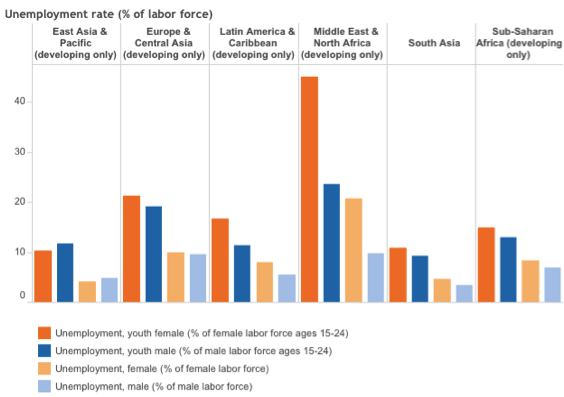 Unemployment rate by gender and region Source: World Bank