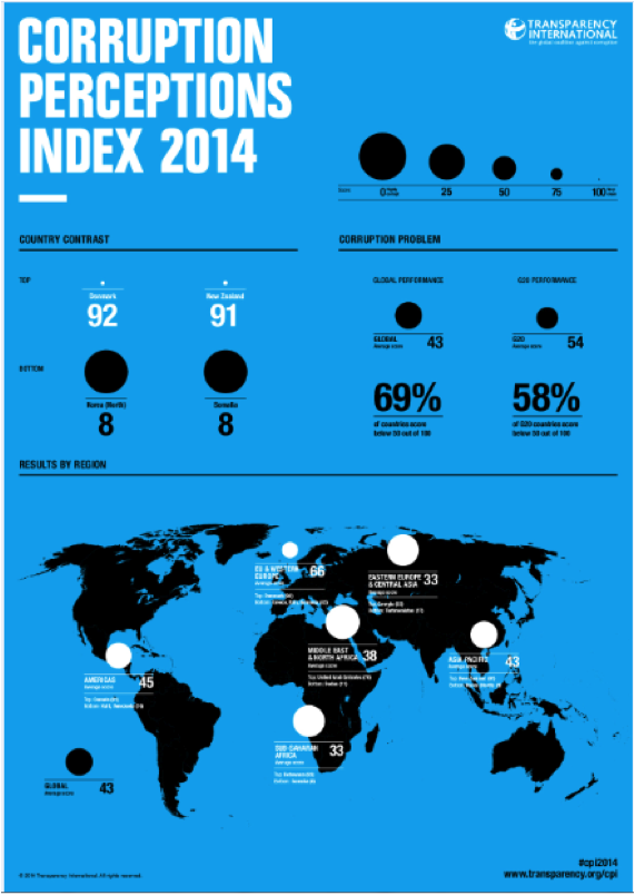 Source: Transparency International, Corruption Perceptions Index 2014: Results.