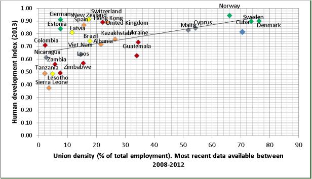 Source: ILO Statistics database and UNDP Human Development Statistics.