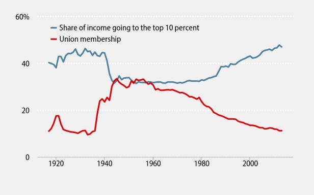 Source: Kimball and Mishel using on U.S. Census Bureau data and Piketty and Saez (2013),