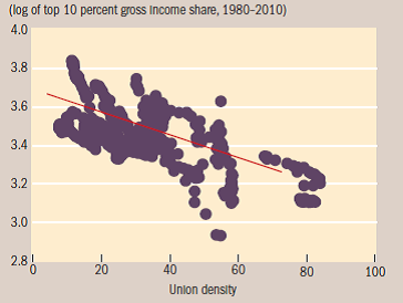 Source: Jaumotte and Osorio based on OECD Statistics and Standardized World Income Inequality Database Version 4.0.