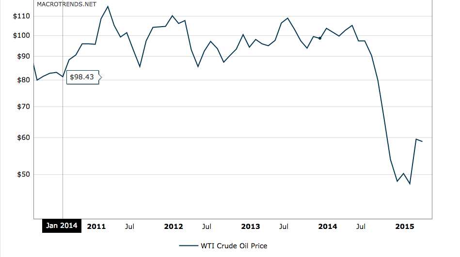 At USD$65 the barrel, crude oil is at its lowest levels in five years. Source: Macrotrends.
