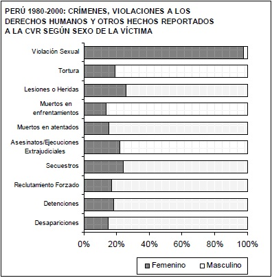 Source: Truth and Reconciliation Commission of Peru. Final report.