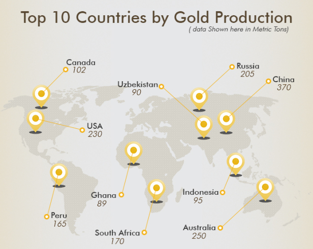 Top global producers of gold, official figures. Source:  Mining.com .