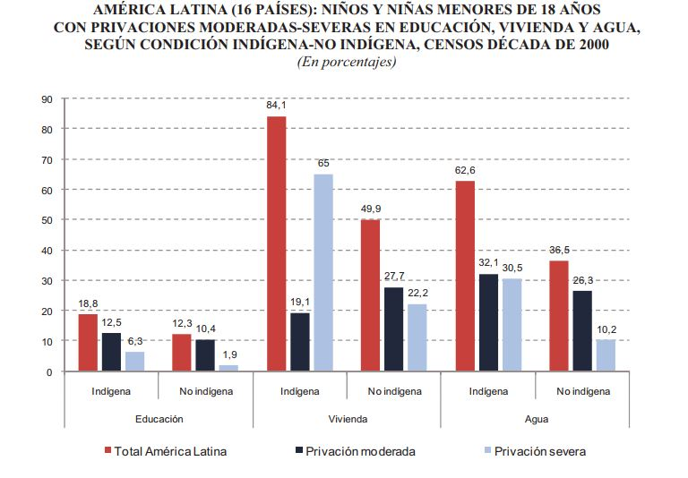 Percentage of indigenous to non-indigenous children with limitations to education, housing and water. Red shows the total in Latin America, dark blue shows moderate limitation and light blue shows severe limitation.