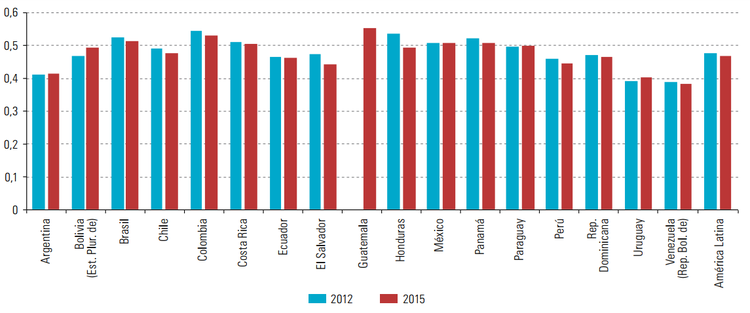 Gini index accross the region. Source: ECLAC