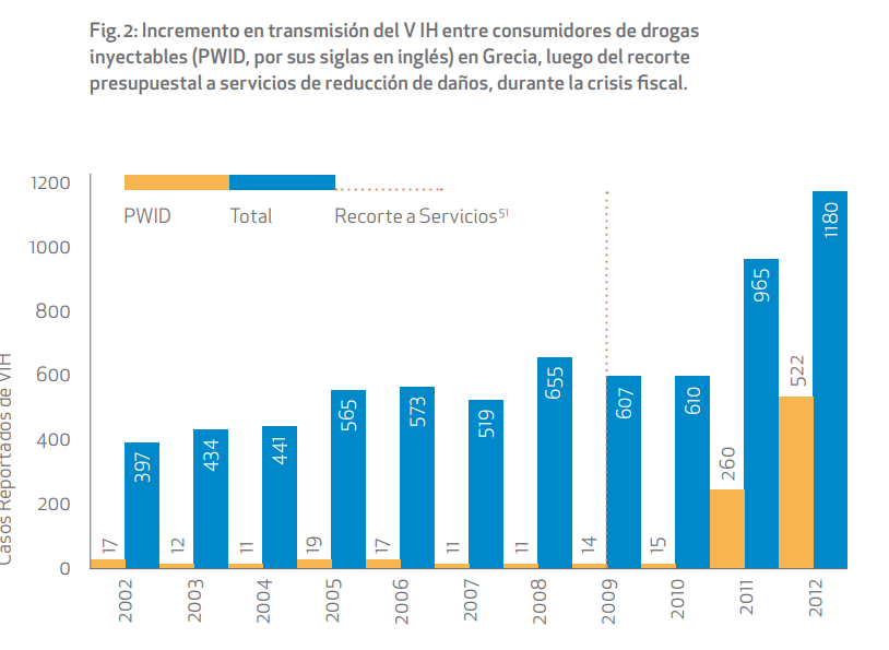 Graph showing the increase in new HIV infections after budget cuts to harm reduction programs. Source:  Harm Reduction – Open Society Foundations
