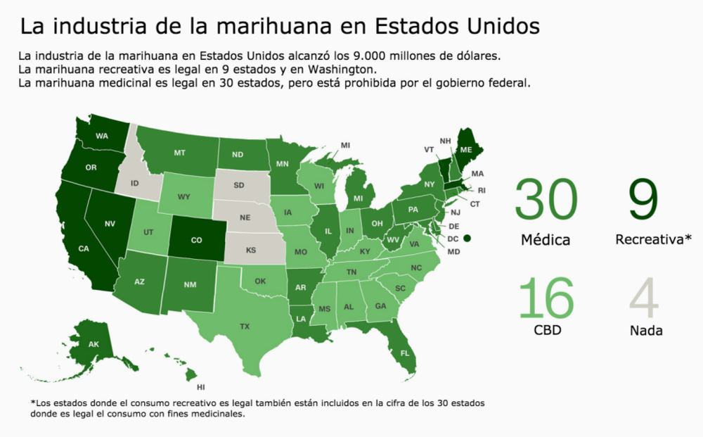 Title: The Marijuana Industry in the United States.    The marijuana industry in the United States is worth 9 billion dollars. Recreational marijuana is legal in nine states and in Washington D.C. Medical marijuana is legal in 30 states, but is prohibited by the federal government.    *The states where recreational use is legal are also included in the 30 states where medical use is legalized.    Source:    CNN en español   .