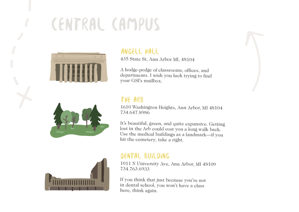 """This guidebook also introduces commonly used names, such as """"C.C. Little"""" for the Central Campus Transit Center and """"The Arb"""" for the Nicholas Arboretum."""