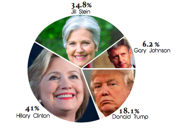 A recent poll sent out by The Leader indicates that Hillary Clinton will receive the largest number of votes from EC students with Jill Stein coming in a close second. (Illustration by Michael Horwath)