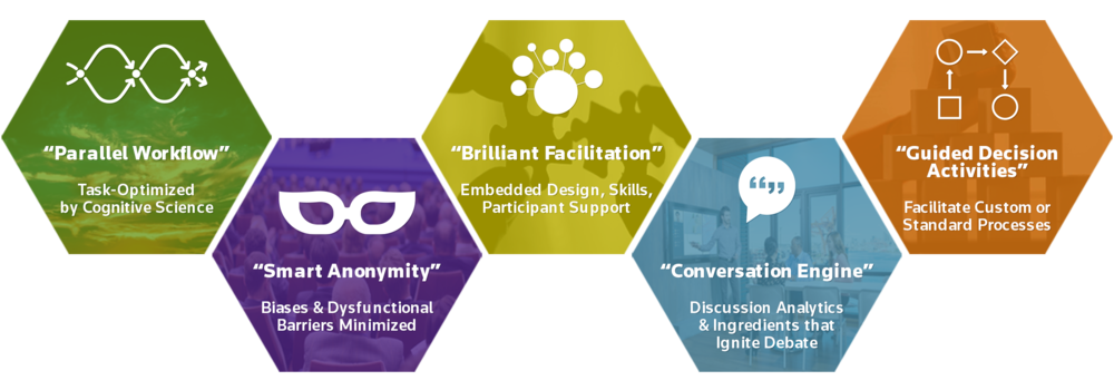 1. Parallel workflow: task-optimized by cognitive science 2. smart anonymity: biases and dysfunctional barriers minimized  3. brilliant facilitation: embedded design, skills, participant support  4. conversation engine: discussion analytics and ingredients that ignite debate  5. Guided decision activities: facilitate custom or standard processes