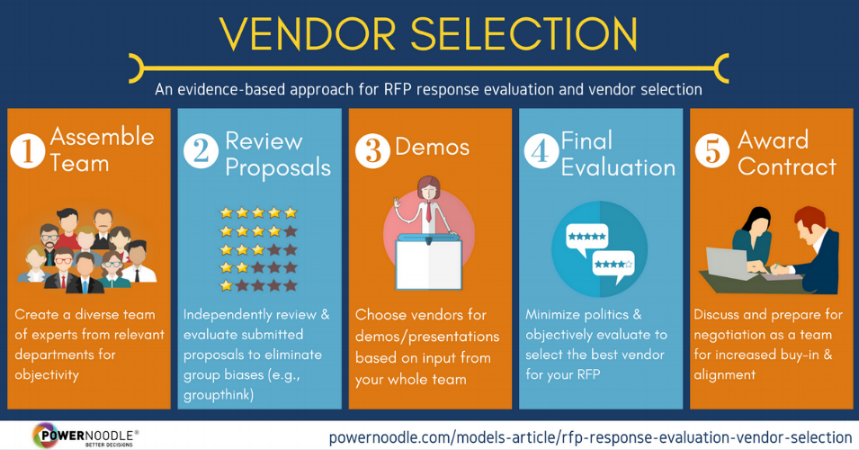 Evaluate RFP Responses, Vendor Selection
