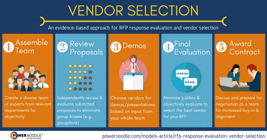 Evaluate RFP Responses, Vendor Selection