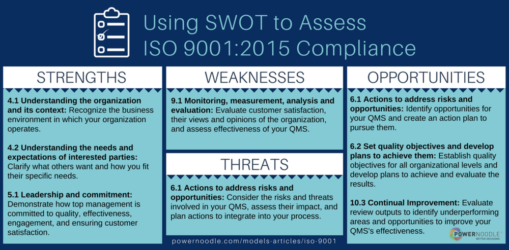 2 Easy Ways To Keep Your Iso 9001 Compliance In Check