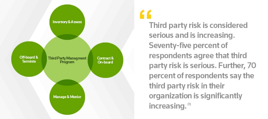 Third Party Management Program