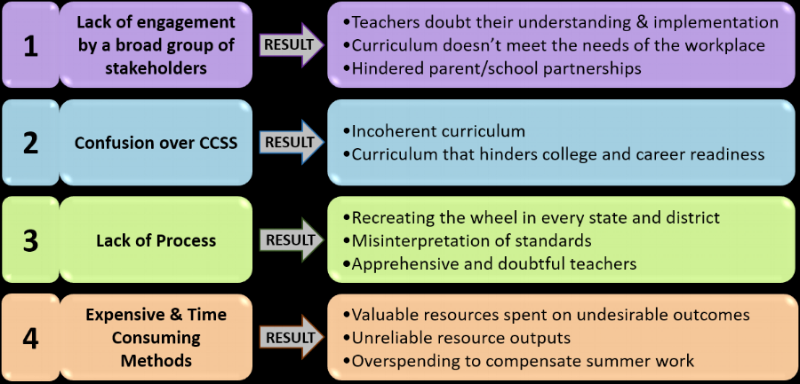 Tackling Curriculum Development and the Common Core State