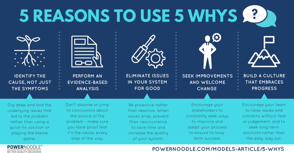 5 Whys Infographic (1).png