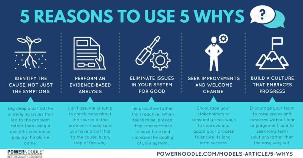 Root Cause/5 Whys Analysis